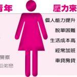 1張圖看中國大齡女「脫單」計畫