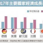 1張圖 看2018全球經濟將穩健擴張