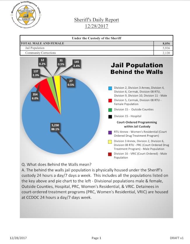 庫克郡監獄的囚犯數量低於6000人,寫下十年來新低紀錄。(庫克郡警長辦公室官網截圖)