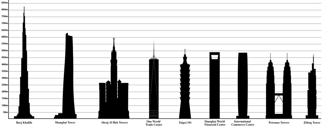 2015年,台北101與世界其他高樓的高度比較。(WikiCommons via Ali Zifan)