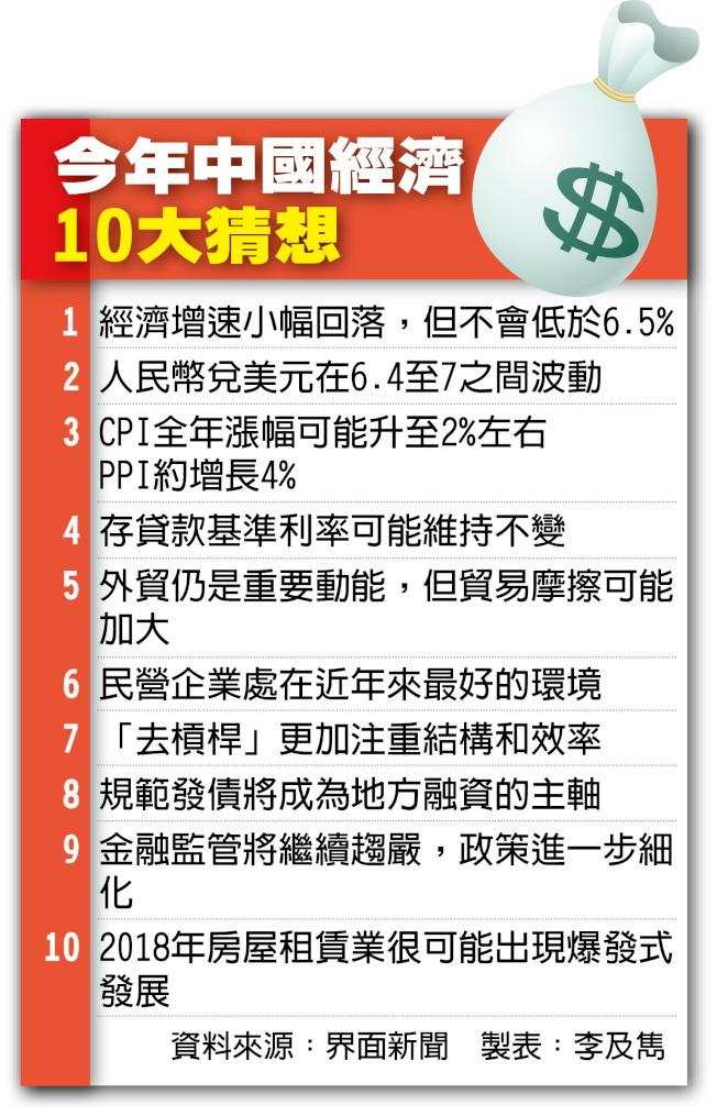 2018年中國經濟10大猜想