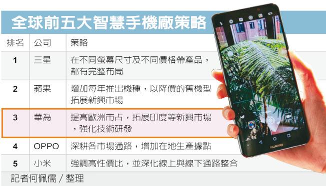 五大手機廠策略。