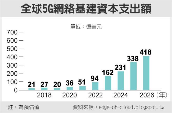 全球5G網絡基建資本支出額