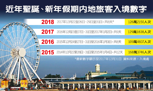近年聖誕、新年假期內地旅客入境數字