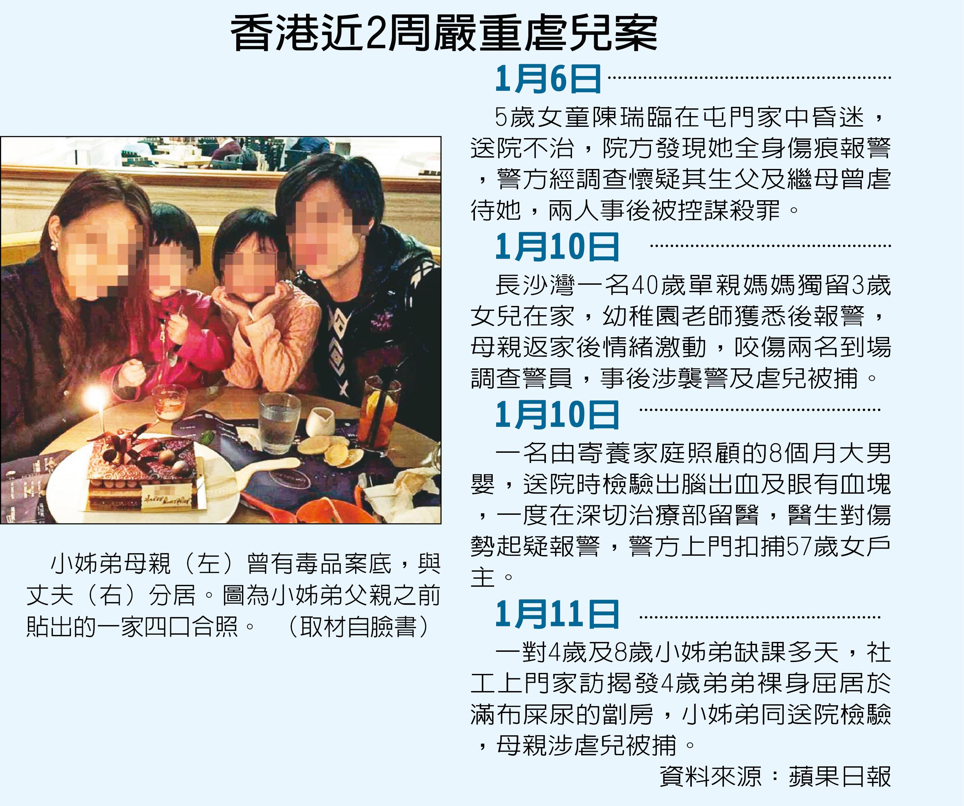 香港近2周嚴重虐兒案