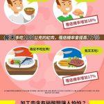 加工肉、紅肉會致癌?1張圖 看2大安心吃重點