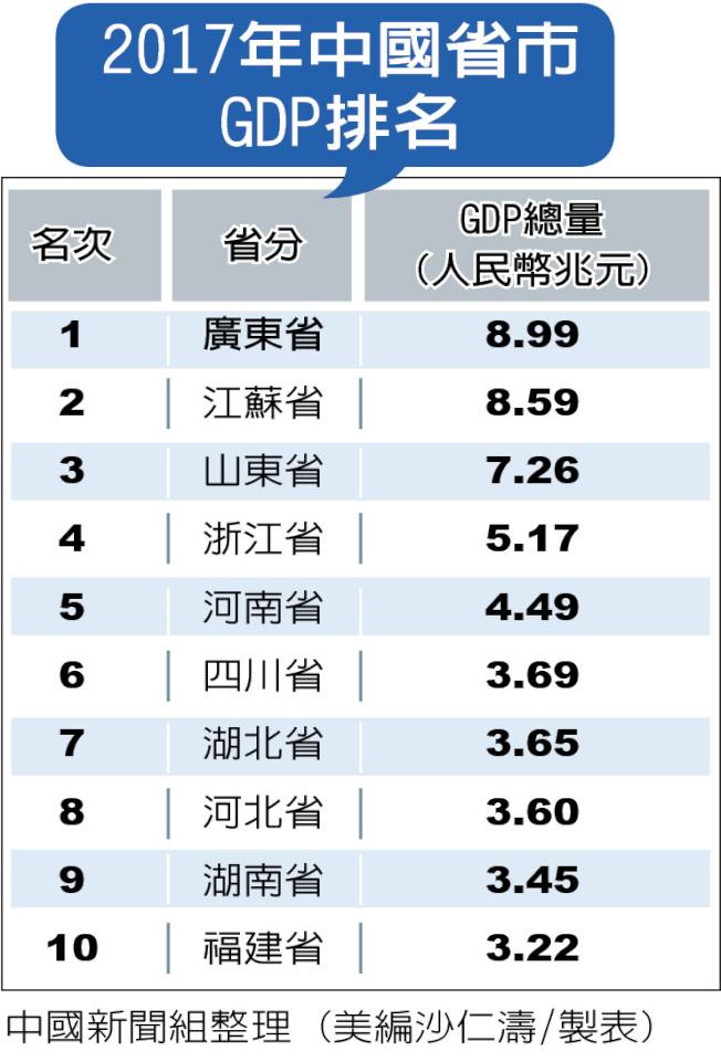 2017年中国省市GDP排名