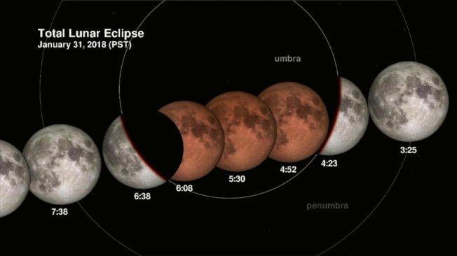 天文奇景「超級藍血月」31日登場。美聯社
