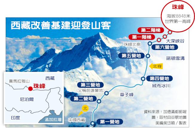 西藏改善基建迎登山客