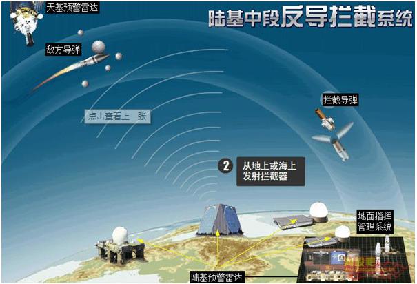 陸基中段導彈防禦系統(GMD)系統龐雜、技術難度極高。(取材自國防部官網)