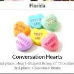 全美情人節糖果排行 心型「對話」巧克力最討喜