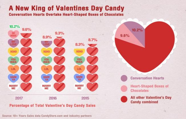 曾經獨霸多年的情人節心型盒裝巧克力已被心型對話巧克力糖取代。圖為近三年銷售量對比。(取自Candystore.com)