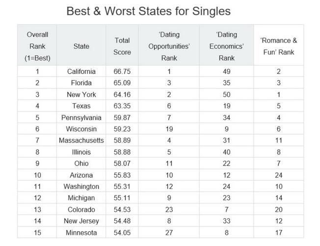 調查網站WalletHub.com新發布的「2018最佳及最差單身州」前20名列表。(截自報表)