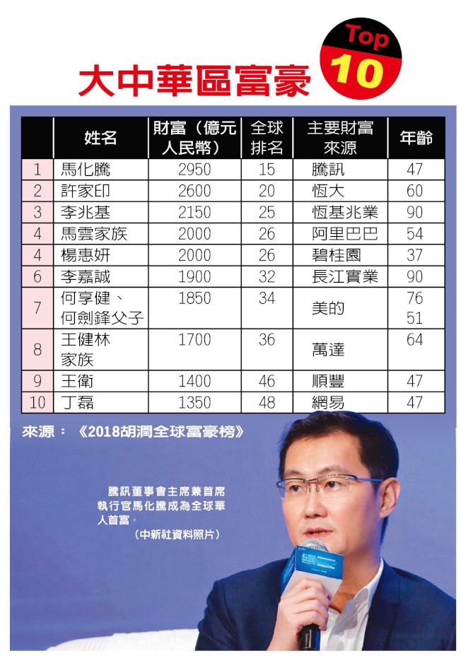 2018胡潤全球富豪榜上的大中華區前10名富豪,騰訊馬化騰以人民幣2950億元榮登全球華人首富。(資料來源:2018胡潤全球富豪榜)