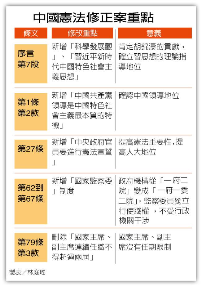 中國憲法修正案重點