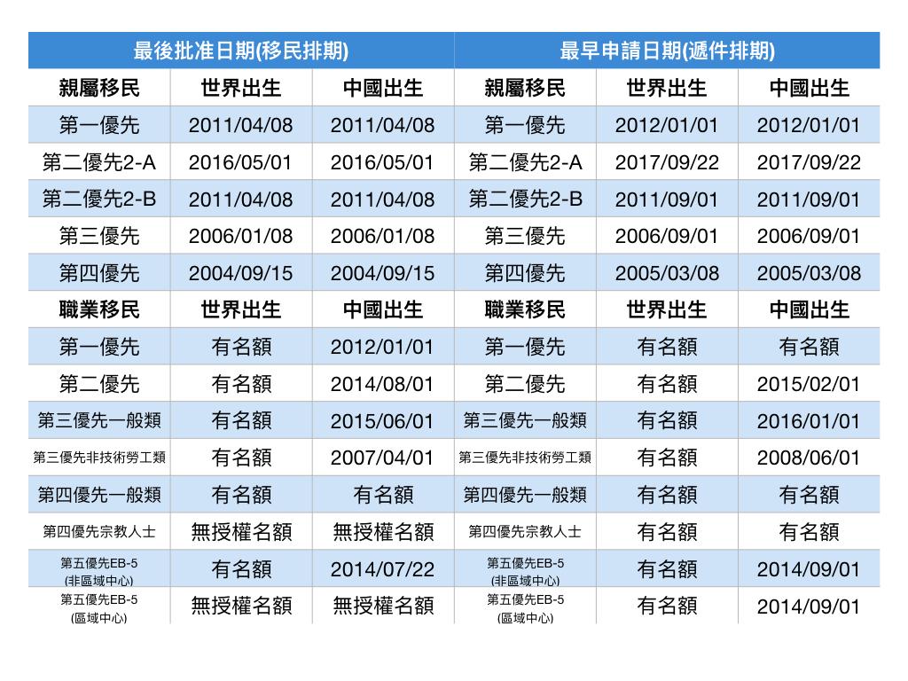 2018年4月移民排期。(記者羅曉媛/製表)