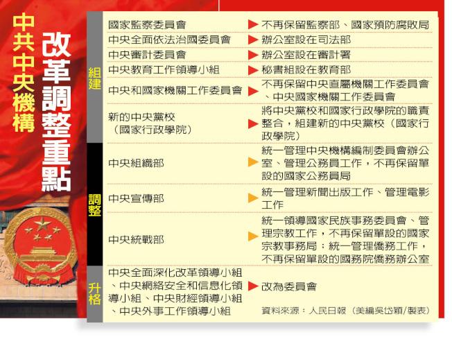 中共中央機構改革調整重點。(資料來源:人民日報)