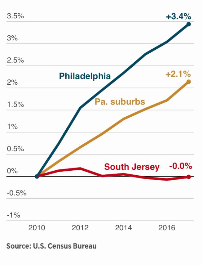 遷出高於移入 費城人口靠出生率維持