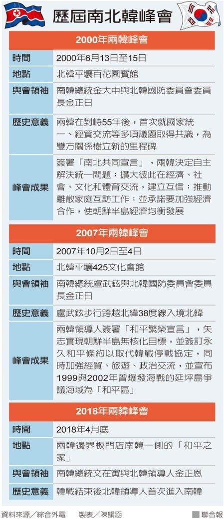 一張圖看南北韓歷屆峰會內情