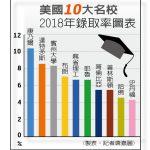 1張圖 看美名校2018年錄取率
