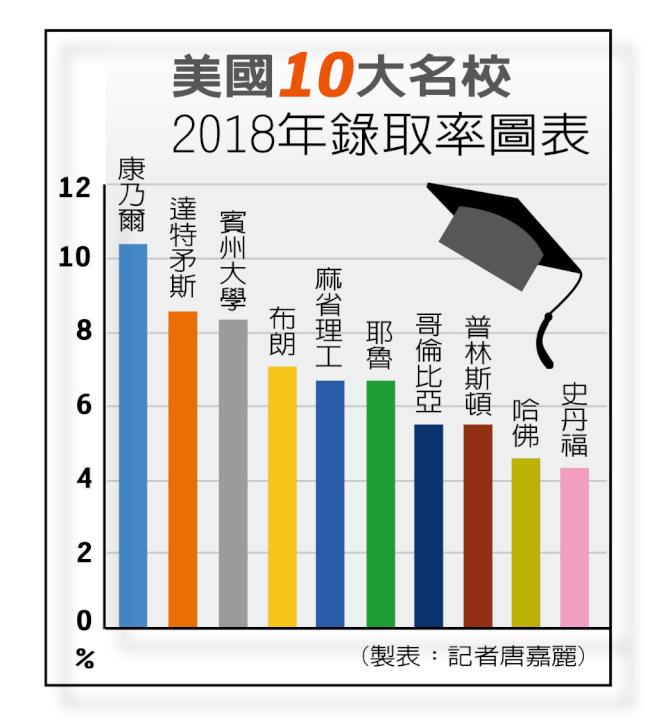 美國10大名校2018年錄取率