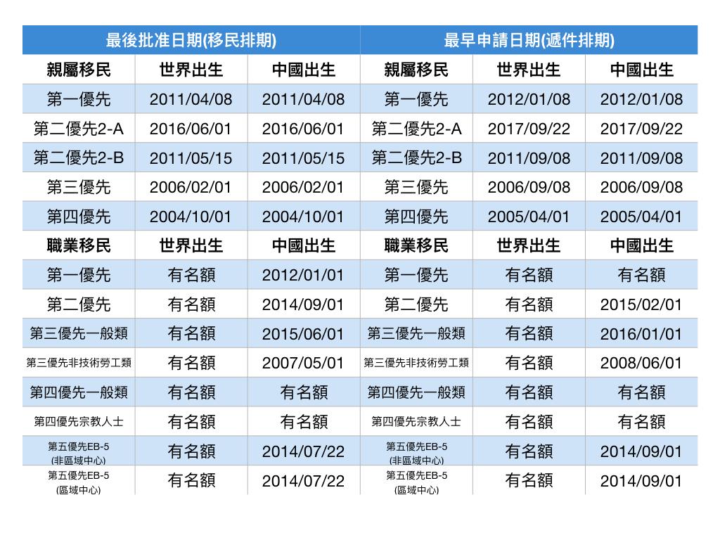 5月移民排期。(記者羅曉媛/製表)