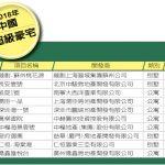 1張圖 揭秘中國十大超級豪宅 蘇州桃花源居首