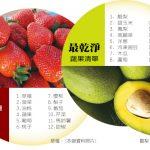 美環保機構評選:草莓蟬聯最髒水果 酪梨最乾淨