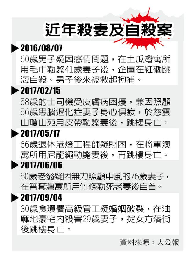 香港近年殺妻及自殺案