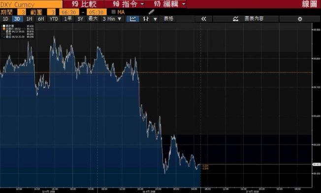 美元指數(DXY)在川普推文後加大跌幅。(彭博社)