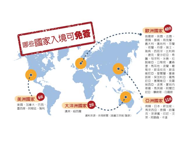 哪些國家入境可免簽?