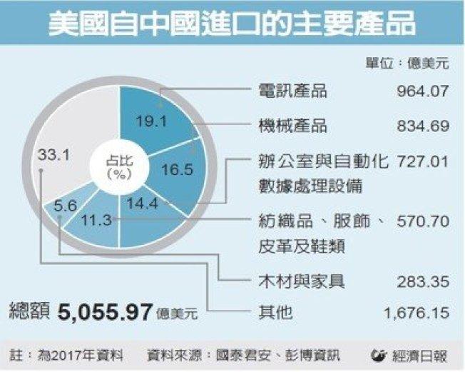 美國自中國進口的主要產品比例圖。