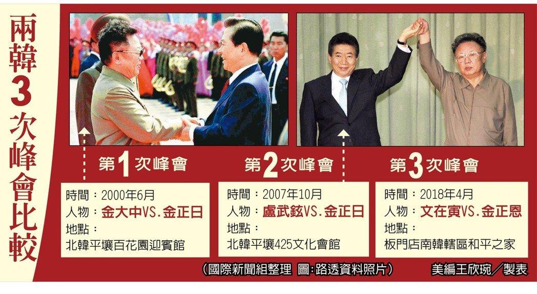 相隔12年兩韓再會談,三次高峰會比較。