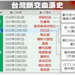 1張圖 看台灣斷交血淚史
