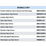 全美最佳公立高中 北維州湯瑪斯傑佛遜第10