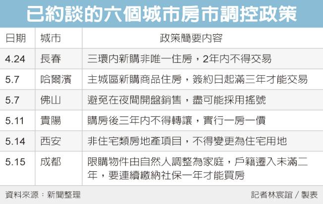 已約談的六個城市房市調控政策
