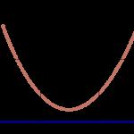 微笑曲線 小額定投指數4策略
