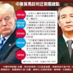 1張圖 中美談判前夕川普又改口:中國須大幅讓步