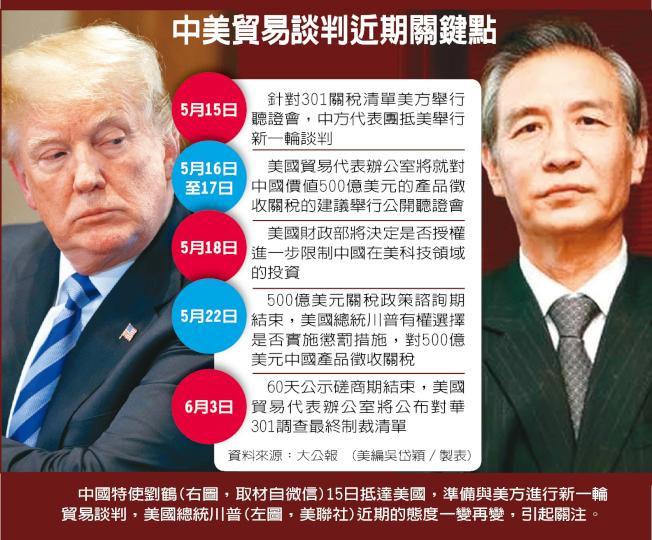 中國特使劉鶴(右圖,取材自微信)15日抵達美國,準備與美方進行新一輪貿易談判,美國總統川普(左圖,美聯社)近期的態度一變再變,引起關注。