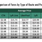 專家獻策:公車卡搭優步 合發乘車指南