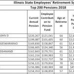 雇員存1元 州民付7元  退休金動輒年領6位數