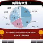 1張圖 看美漲汽車關稅 哪些國家大受影響
