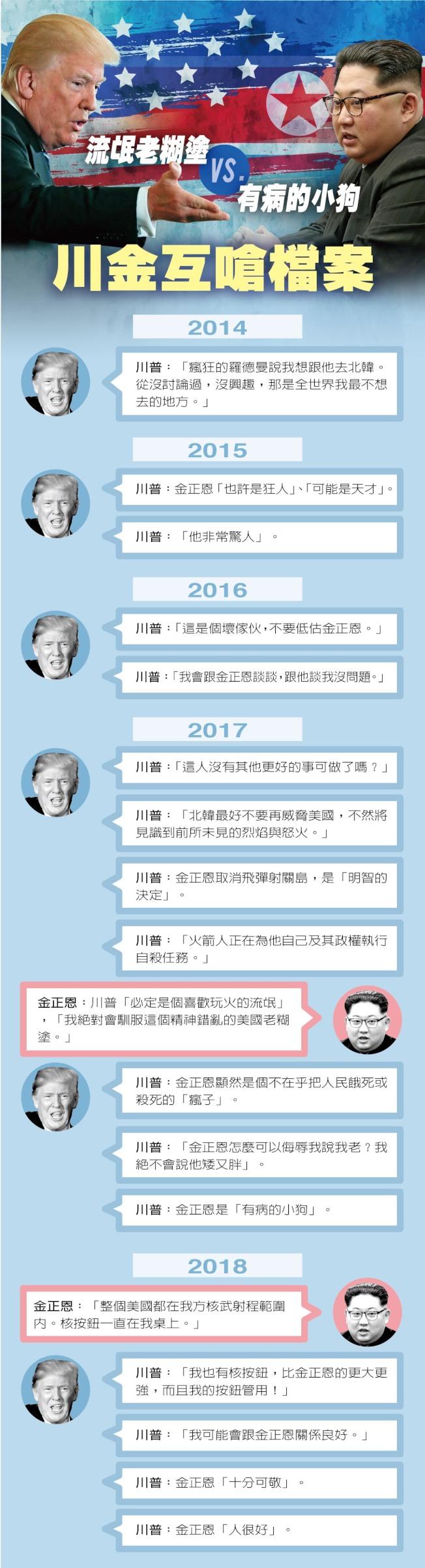 製表/馮克芸、蘇韋豪
