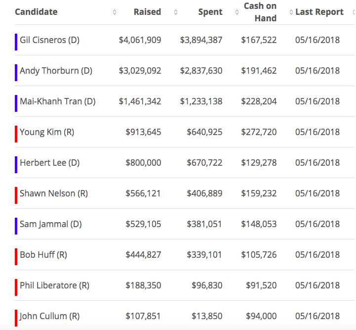 國會39選區「撒錢」排行榜。(圖:opensecret.org,數據來自聯邦競選委員會)