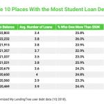 全美1.5萬億學貸知多少 華府學生欠錢最多