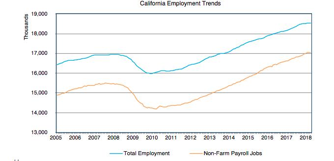 加州就業走勢。(洛杉磯加大安德森經濟預測中心)