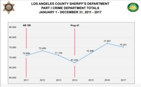洛杉磯縣一級犯罪(包括暴力犯罪和財產犯罪)在47號提案通過實施後飆升。(圖:洛縣警局提供)