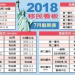 職業移民排期 中國出生第三優先倒退兩年半