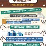 感受到美國反彈 中國傳淡化「中國製造2025」文宣