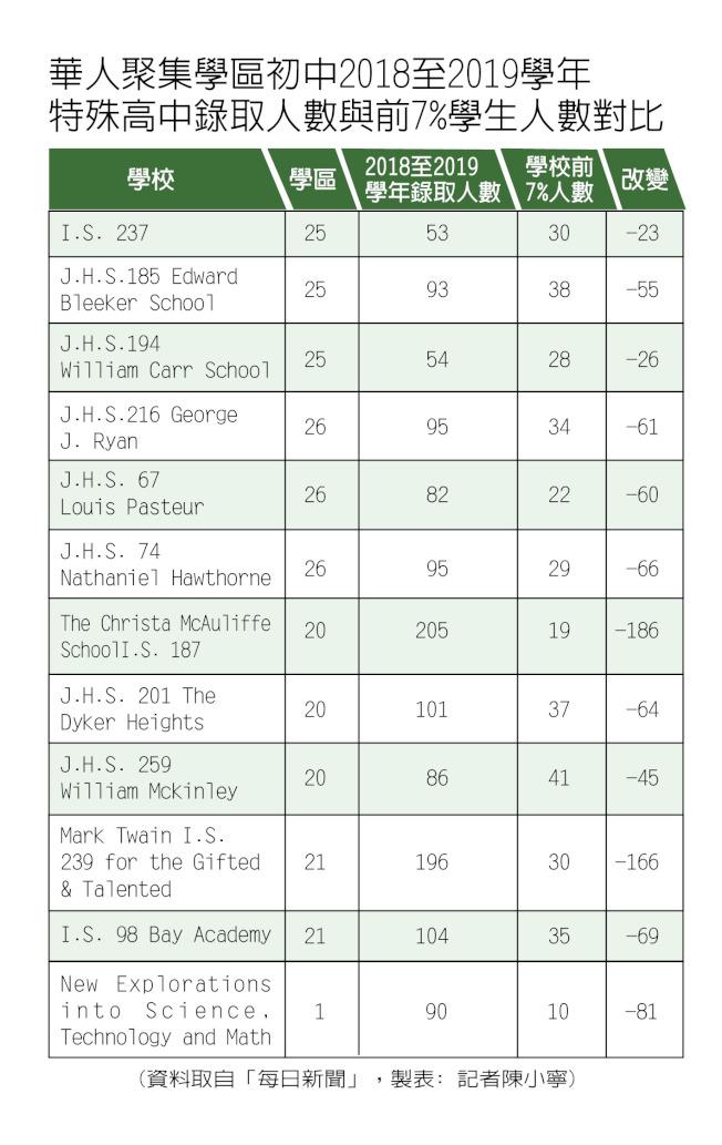 華人聚集學區初中2018至2019學年特殊高中錄取人數與前7%學生人數對比